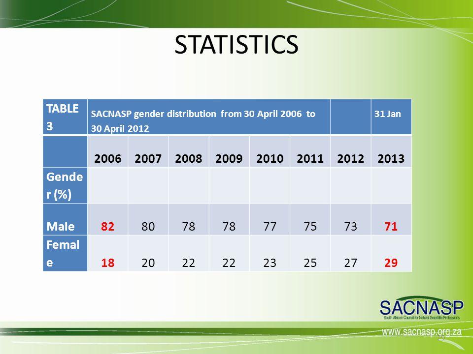 STATISTICS TABLE 3 2006 2007 2008 2009 2010 2011 2012 2013 Gender (%)