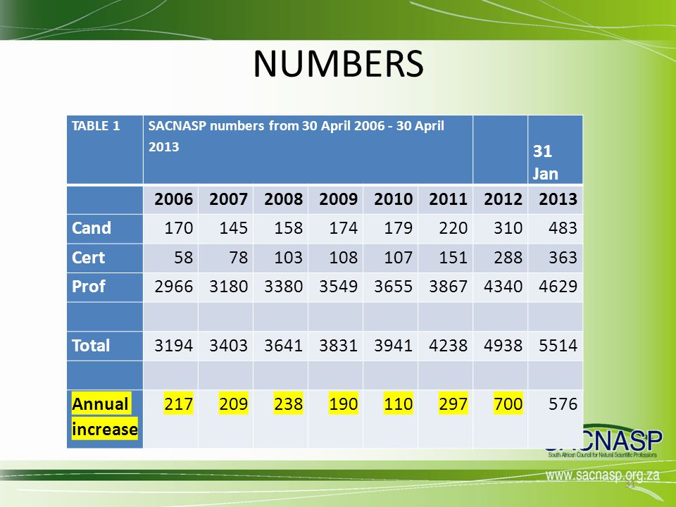 NUMBERS TABLE 1. SACNASP numbers from 30 April 2006 - 30 April 2013. 31 Jan. 2006. 2007. 2008.