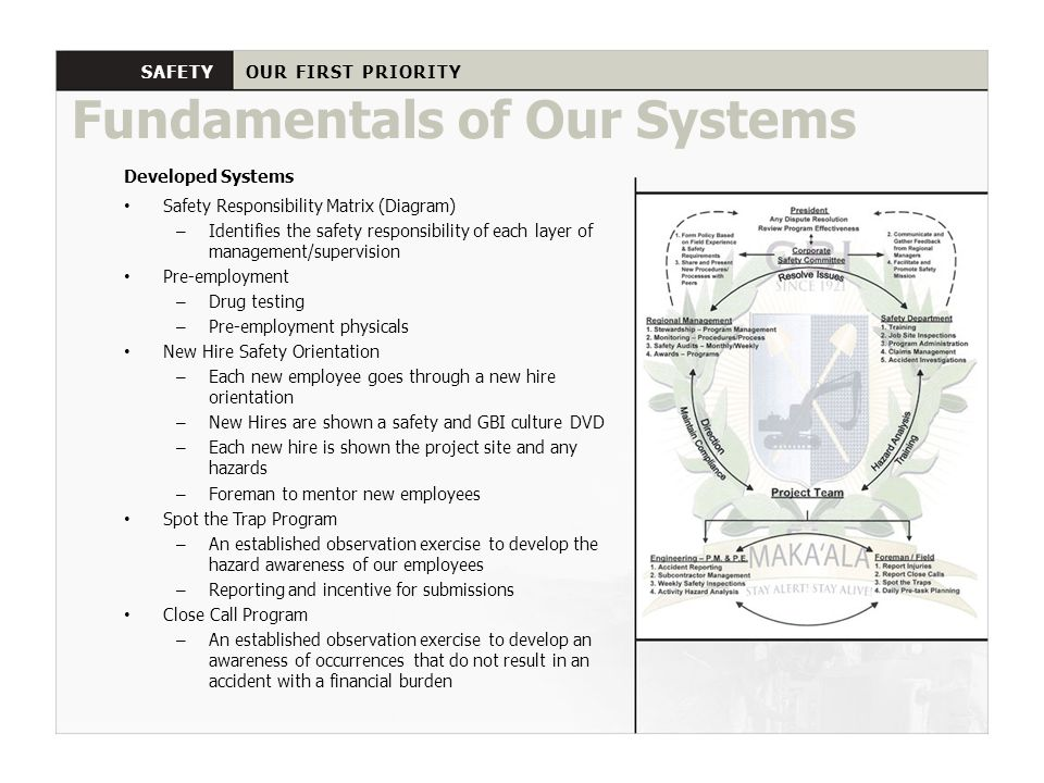 Fundamentals of Our Systems