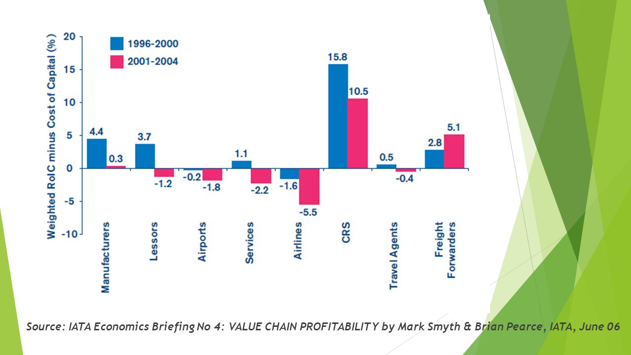 Source: IATA Economics Briefing No 4: VALUE CHAIN PROFITABILITY by Mark Smyth & Brian Pearce, IATA, June 06