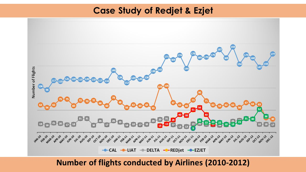 Case Study of Redjet & Ezjet