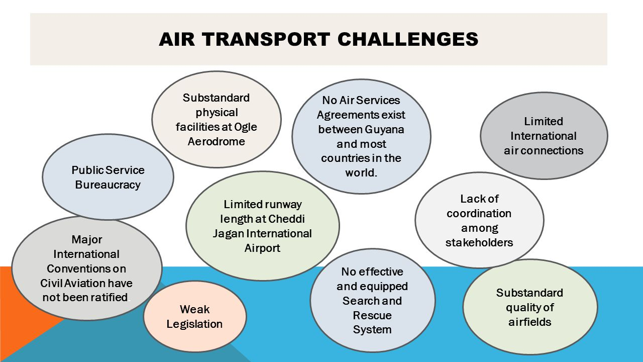 Air Transport Challenges
