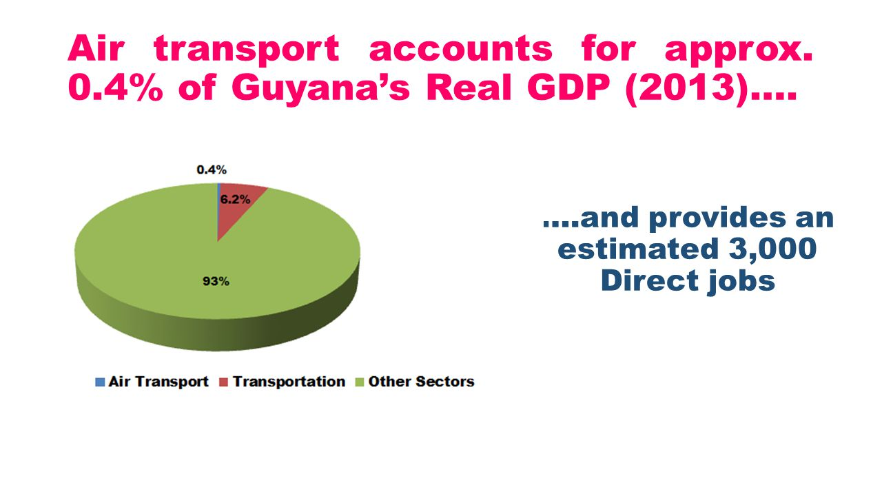 Air transport accounts for approx. 0.4% of Guyana's Real GDP (2013)….