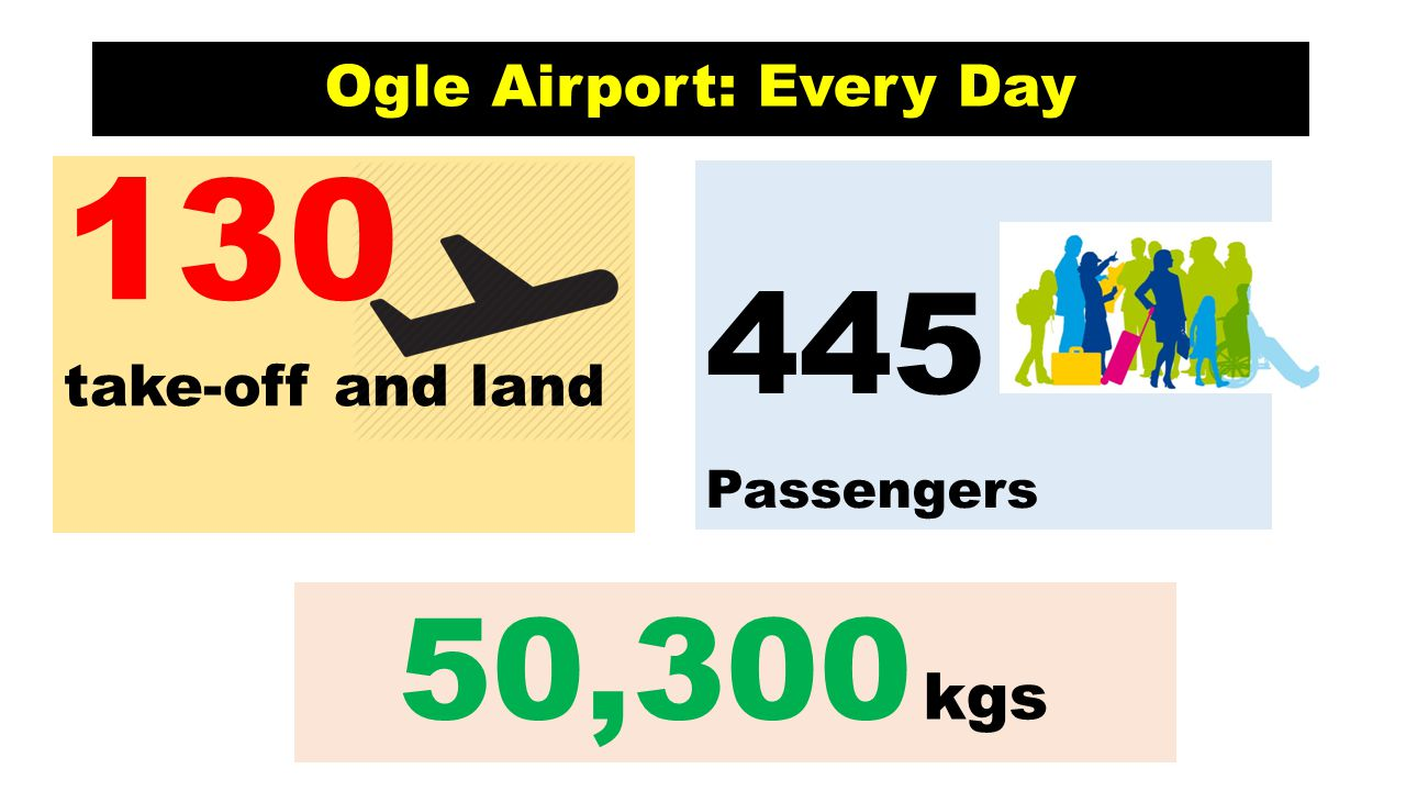 Ogle Airport: Every Day
