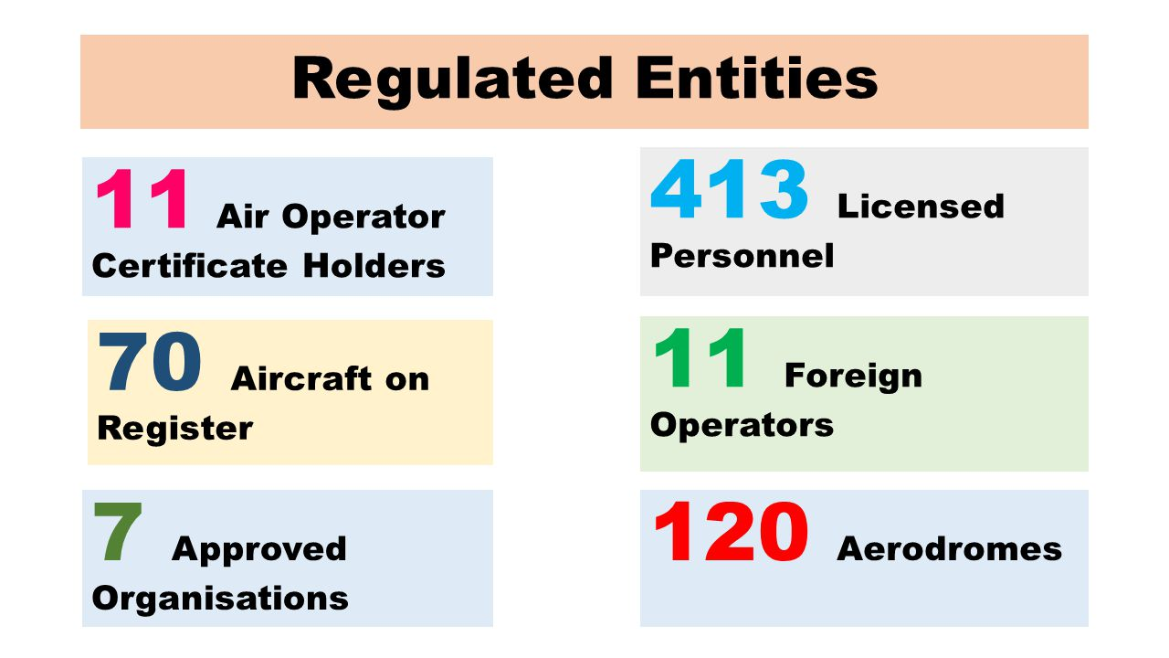 11 Air Operator Certificate Holders