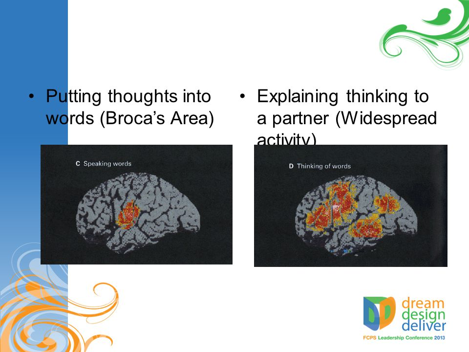 Putting thoughts into words (Broca's Area)