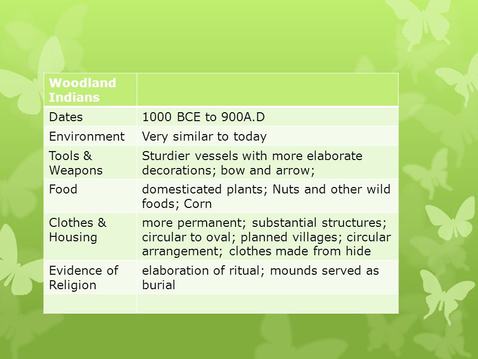 Woodland Indians Dates. 1000 BCE to 900A.D. Environment. Very similar to today. Tools & Weapons.