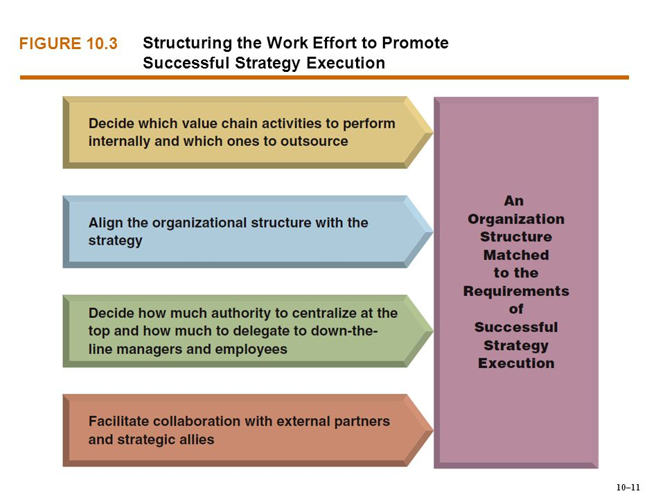 Structuring the Work Effort to Promote Successful Strategy Execution
