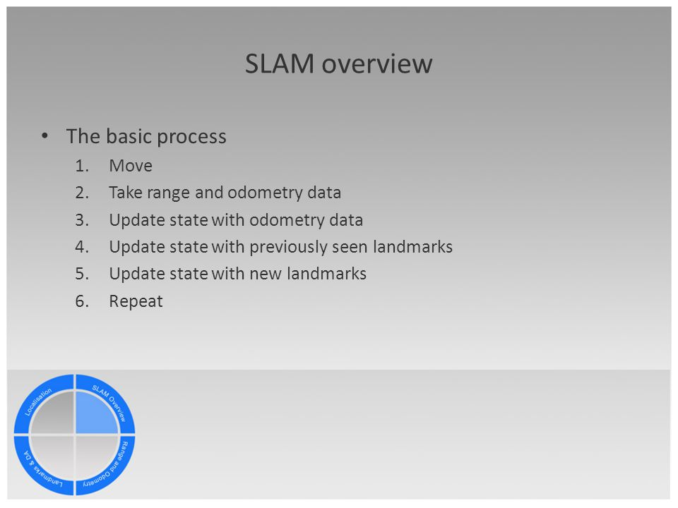SLAM overview The basic process Move Take range and odometry data