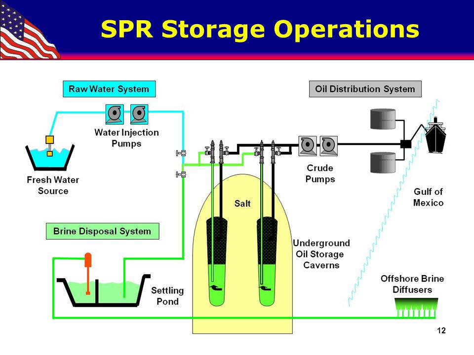 SPR System Readiness Rapid Drawdown Capability Is Paramount!