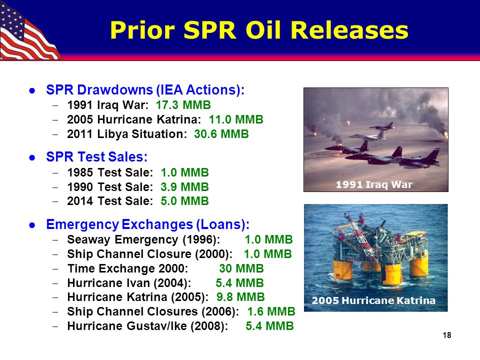 SPR Deliveries by Transportation Mode and Destination