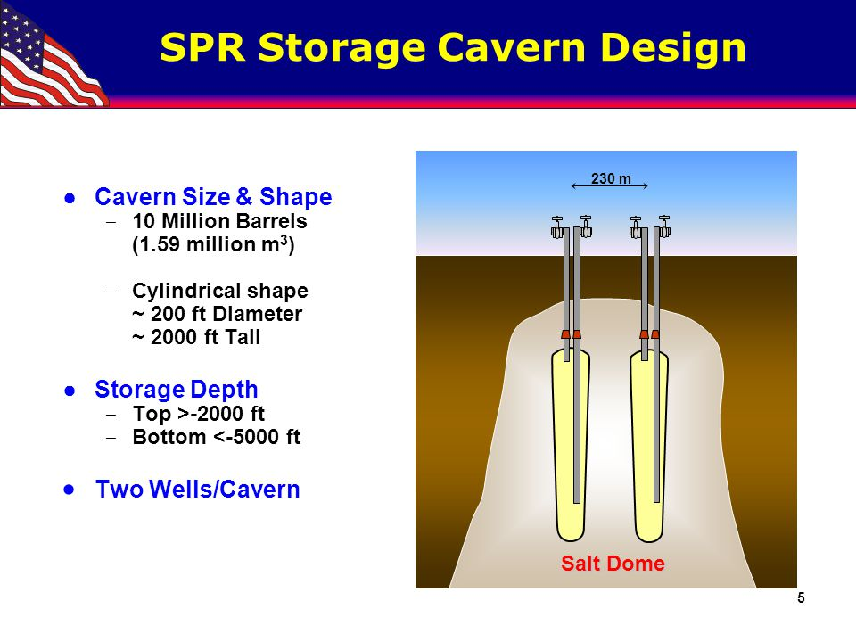 SPR Storage Cavern Height Comparison