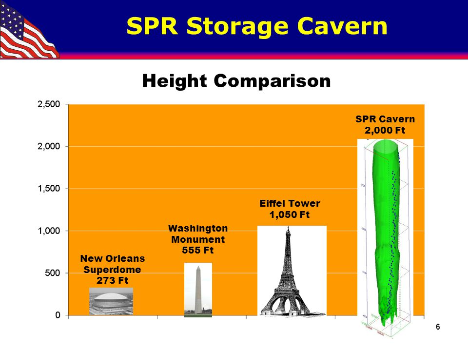 SPR Storage Facilities