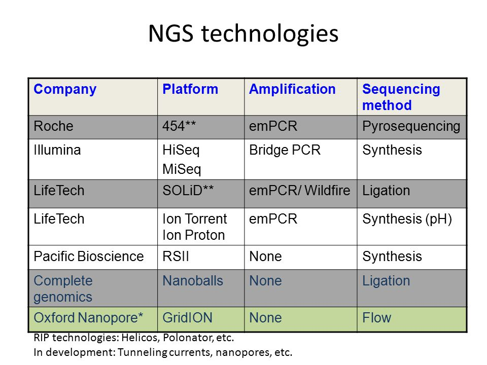 NGS technologies Company Platform Amplification Sequencing method