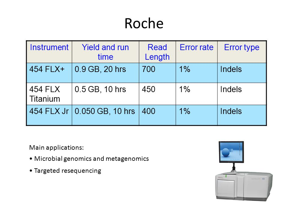 Roche Instrument Yield and run time Read Length Error rate Error type