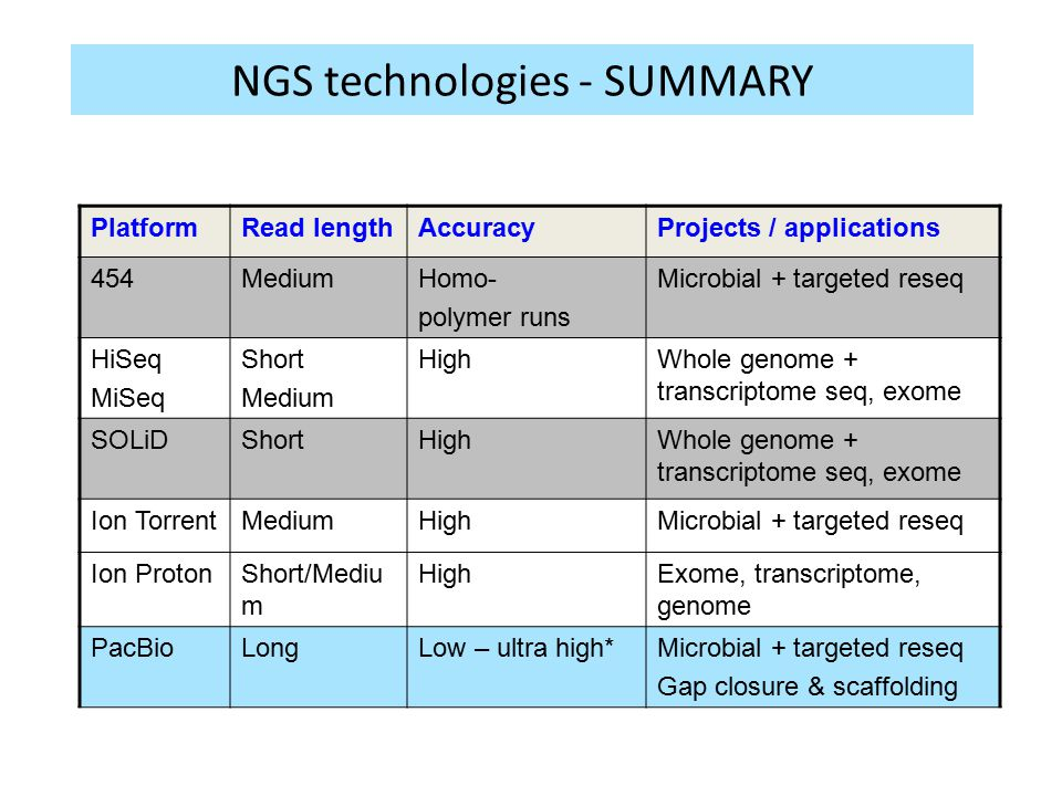 NGS technologies - SUMMARY