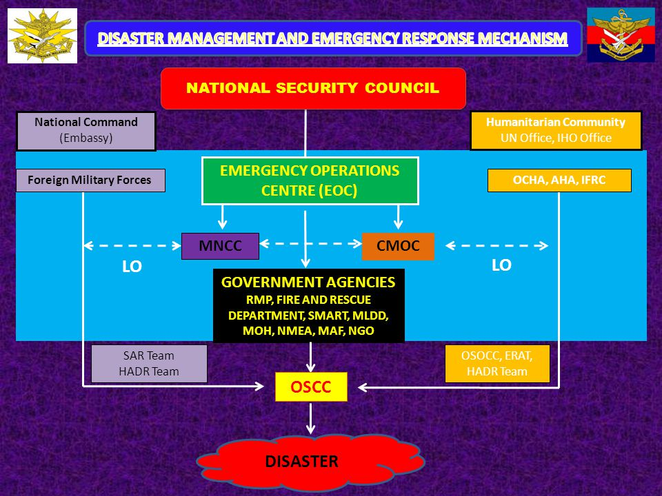 DISASTER MANAGEMENT AND EMERGENCY RESPONSE MECHANISM