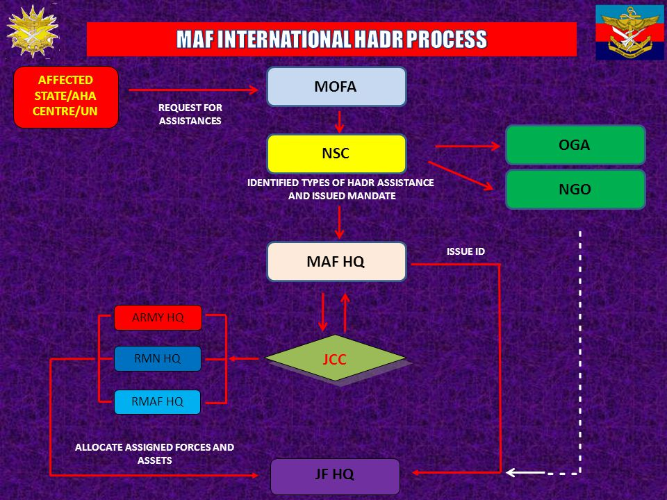 MAF INTERNATIONAL HADR PROCESS