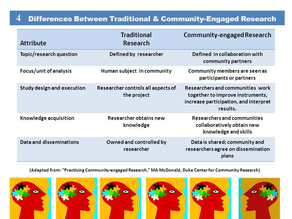 4 Differences Between Traditional & Community-Engaged Research