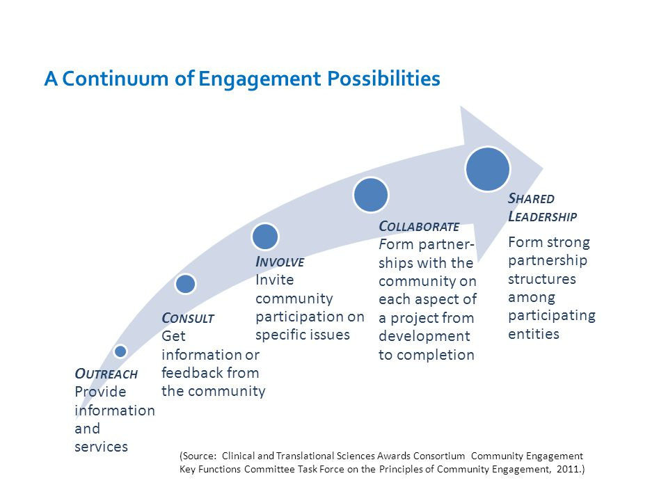 A Continuum of Engagement Possibilities