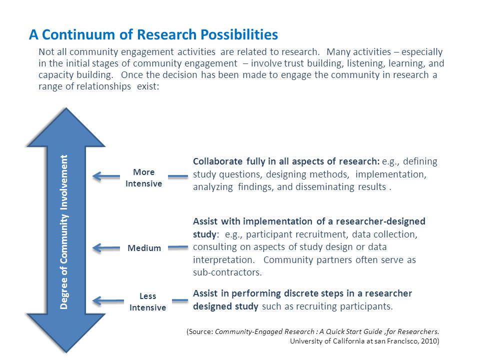A Continuum of Research Possibilities
