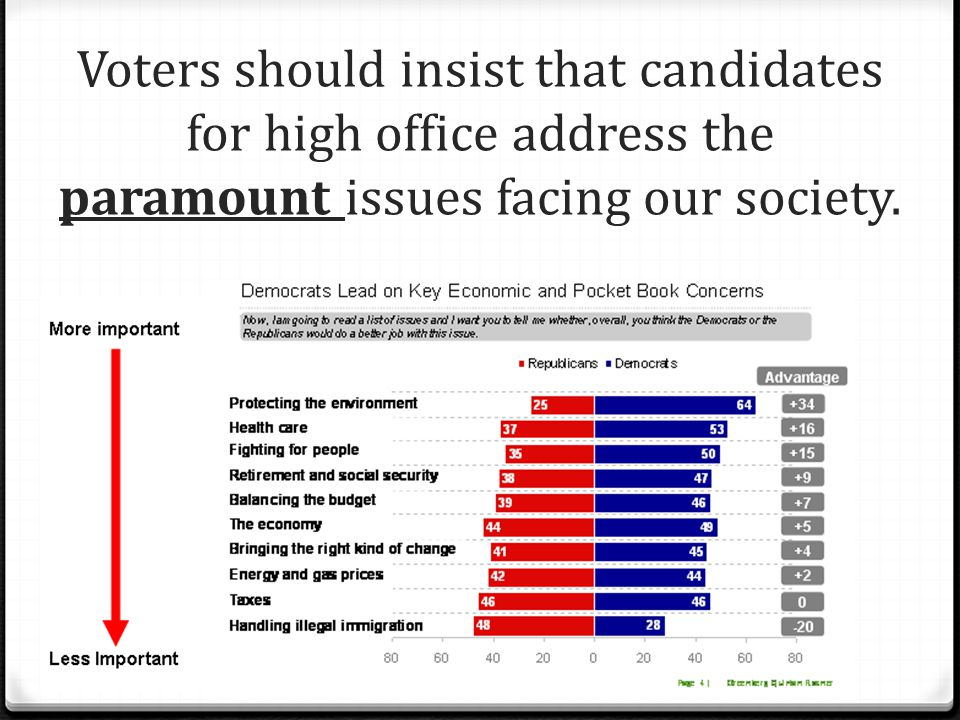 Voters should insist that candidates for high office address the paramount issues facing our society.