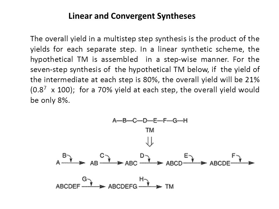 Linear and Convergent Syntheses