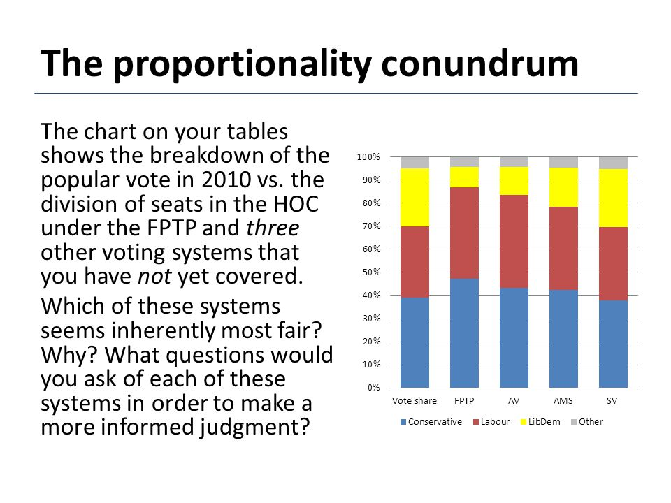 The proportionality conundrum