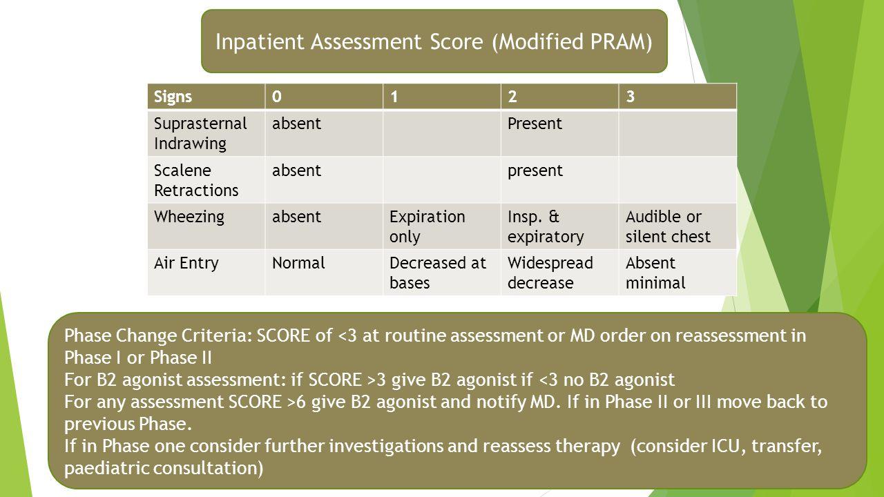 Inpatient Assessment Score (Modified PRAM)