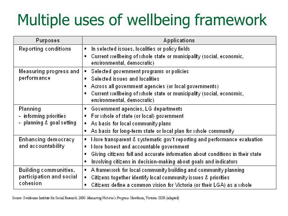 Multiple uses of wellbeing framework