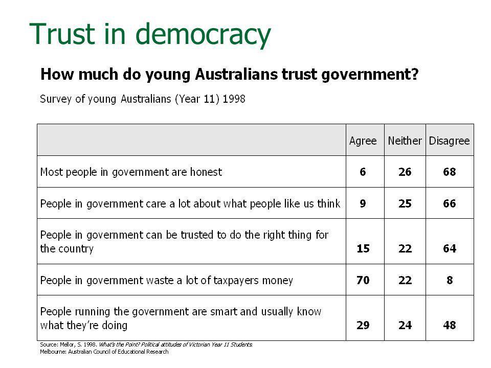 Trust in democracy