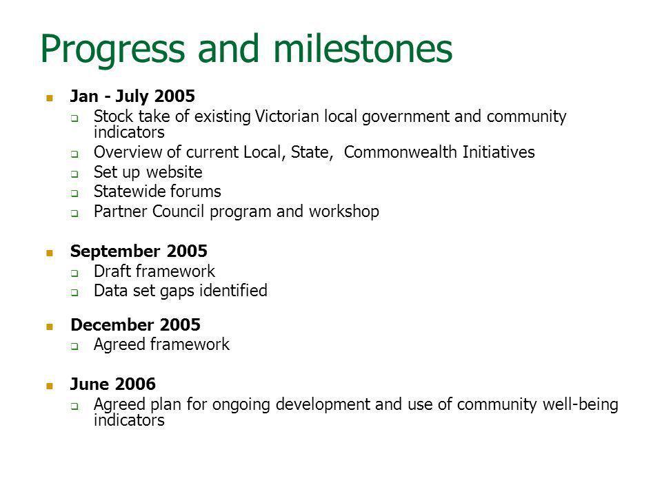 Progress and milestones