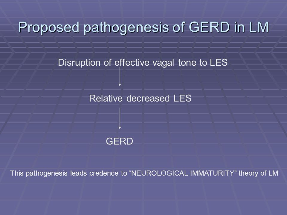 Proposed pathogenesis of GERD in LM