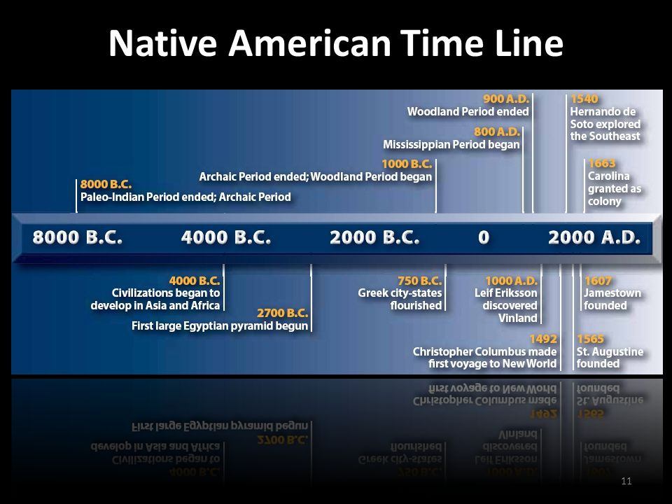 Native American Time Line