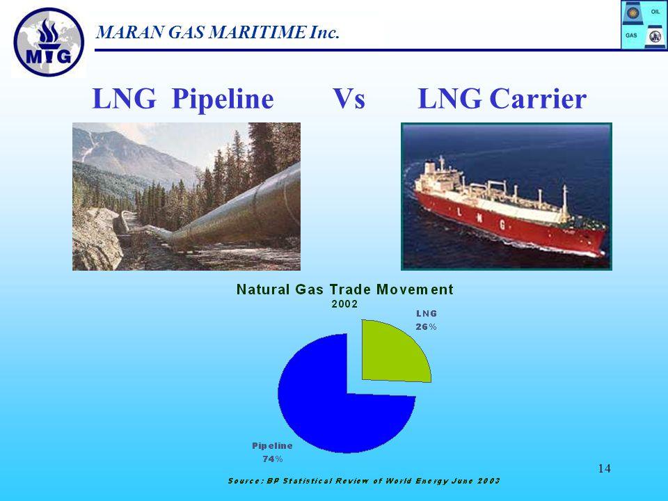LNG Pipeline Vs LNG Carrier