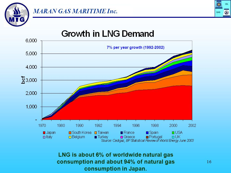 7% per year growth (1992-2002) LNG is about 6% of worldwide natural gas consumption and about 94% of natural gas consumption in Japan.