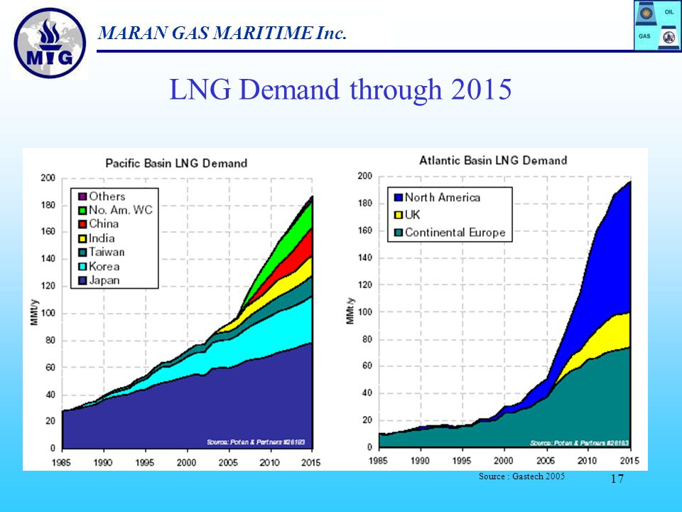 LNG Demand through 2015 Source : Gastech 2005