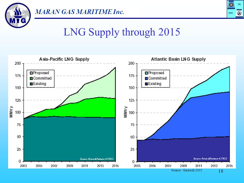 LNG Supply through 2015 Source : Gastech 2005