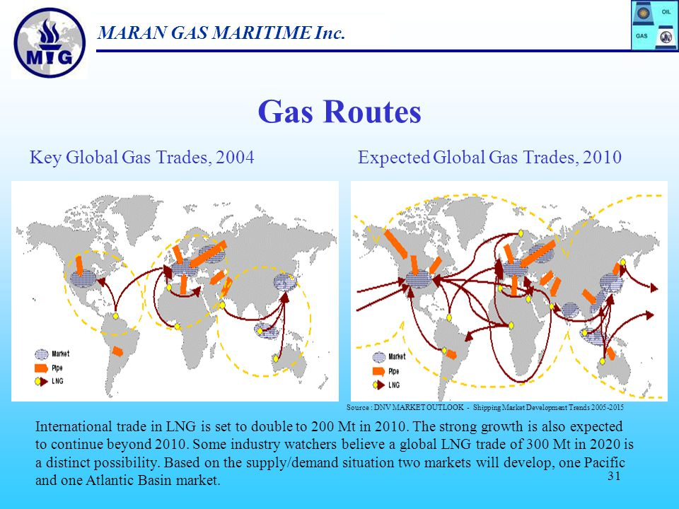 Gas Routes Key Global Gas Trades, 2004