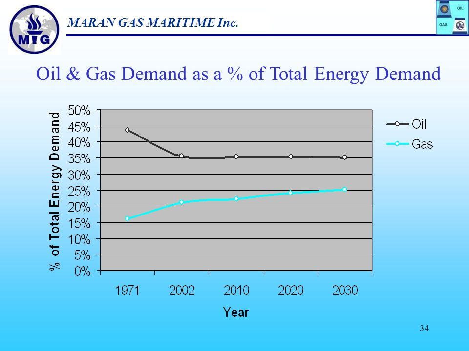 Oil & Gas Demand as a % of Total Energy Demand