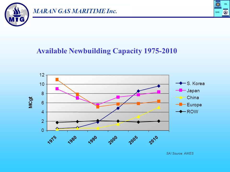 Available Newbuilding Capacity 1975-2010