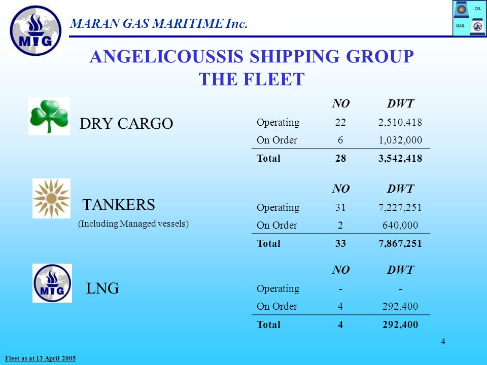 ANGELICOUSSIS SHIPPING GROUP THE FLEET