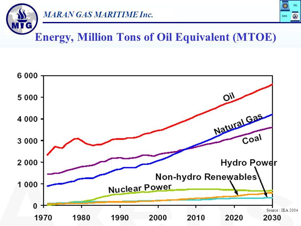 Energy, Million Tons of Oil Equivalent (MTOE)