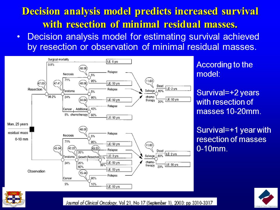 Decision analysis model predicts increased survival with resection of minimal residual masses.