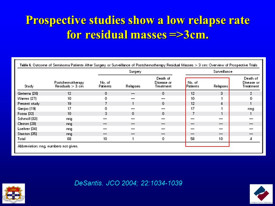 Prospective studies show a low relapse rate for residual masses =>3cm.