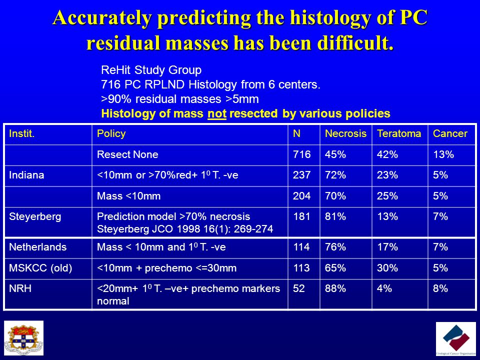 Accurately predicting the histology of PC residual masses has been difficult.