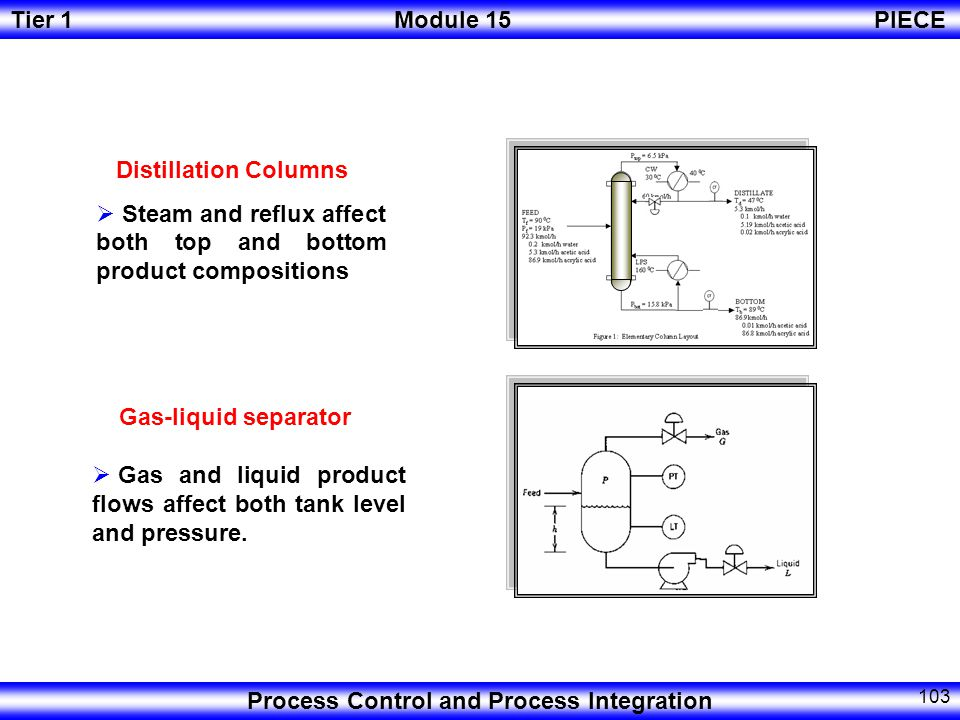 Distillation Columns Steam and reflux affect both top and bottom product compositions. Gas-liquid separator.