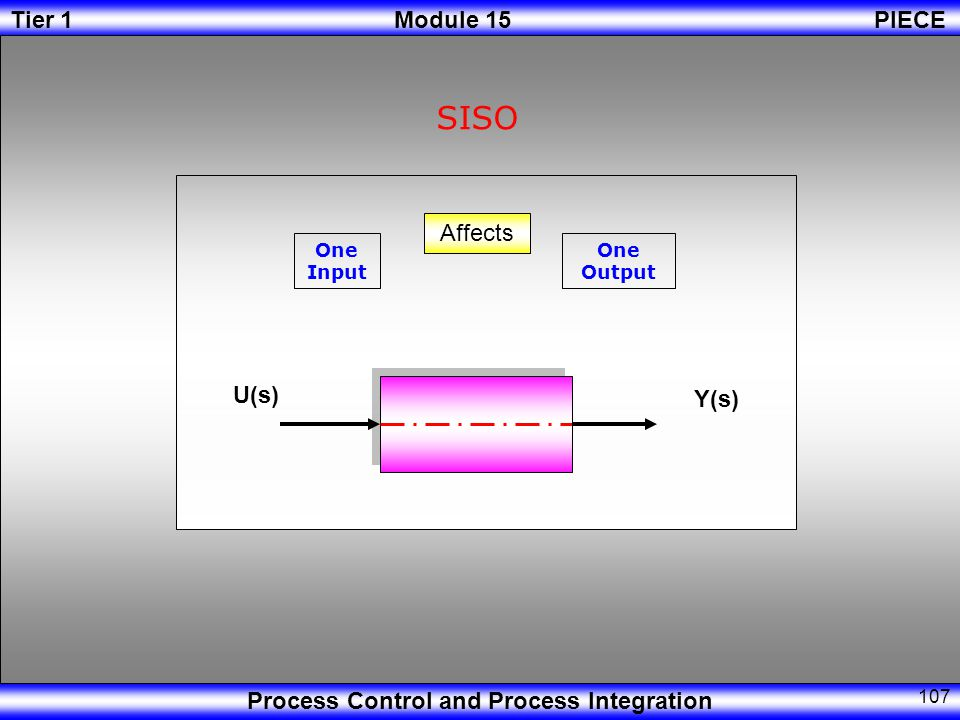 INICIO SISO Affects One Input One Output U(s) Y(s)