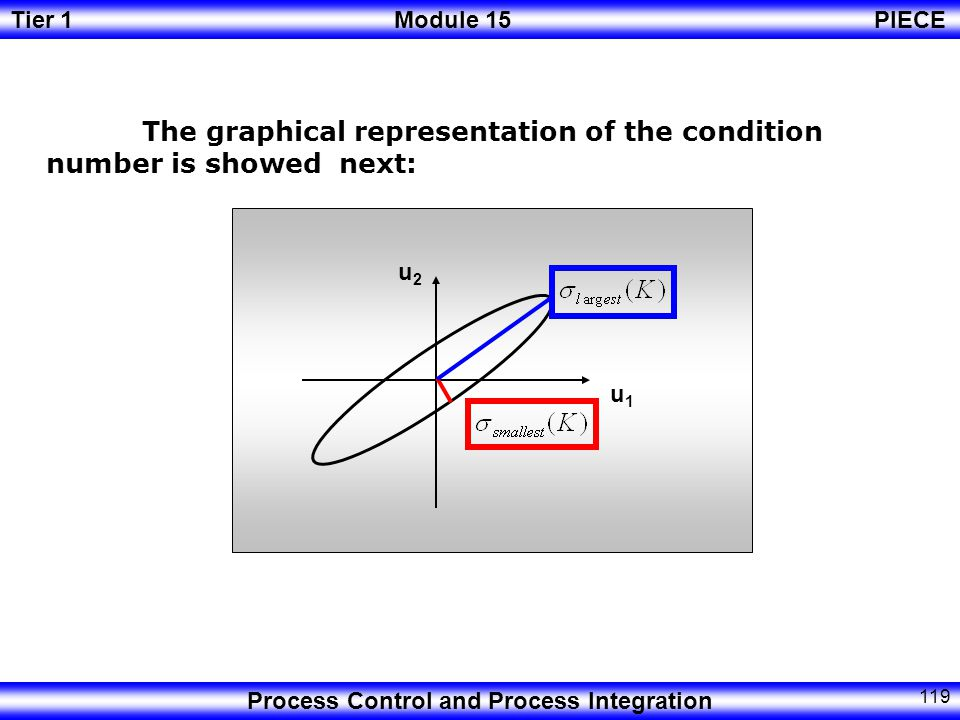 The graphical representation of the condition number is showed next: