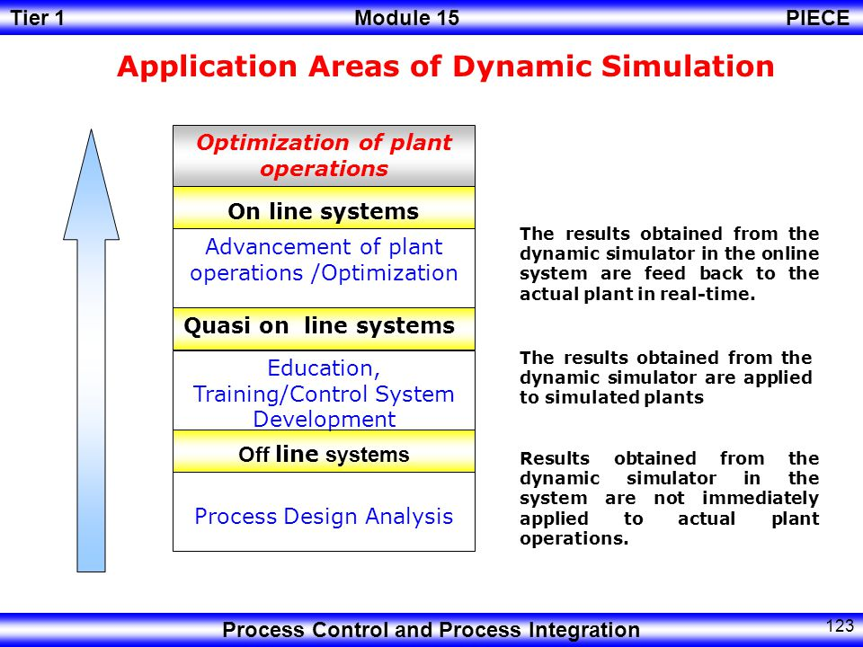 Optimization of plant operations